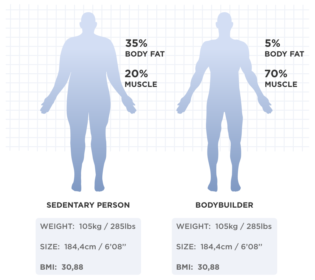 Comparison of two people of the same weight with different body composition