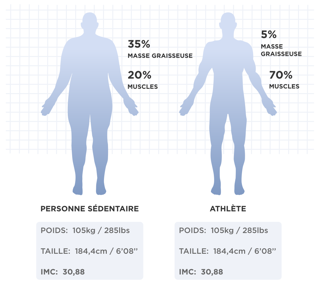 https://www-assets.withings.com/pages/health-insights/about-body-composition/media/body-comparison-fr.png