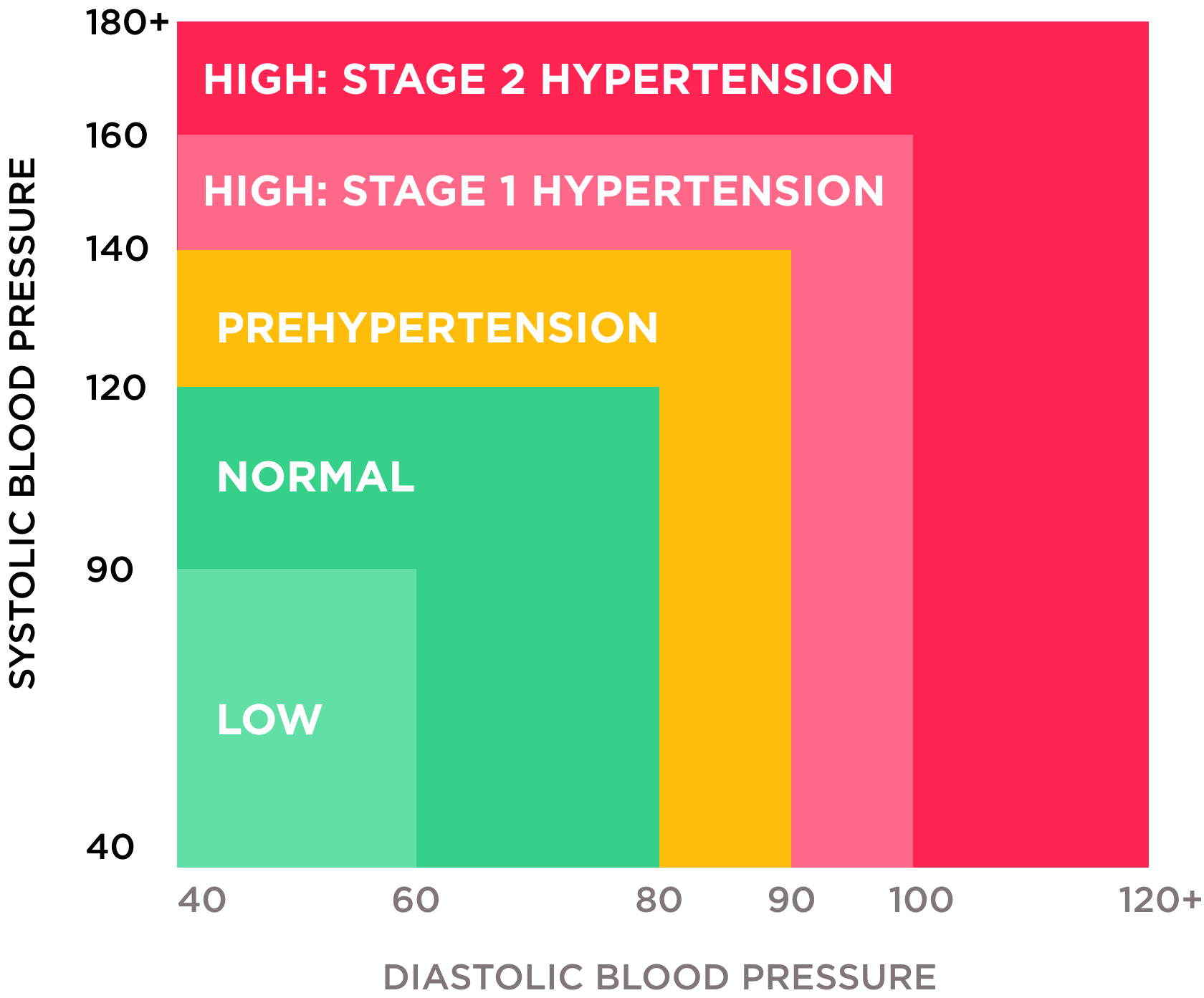 Hypertension detect & control high blood pressure   Withings