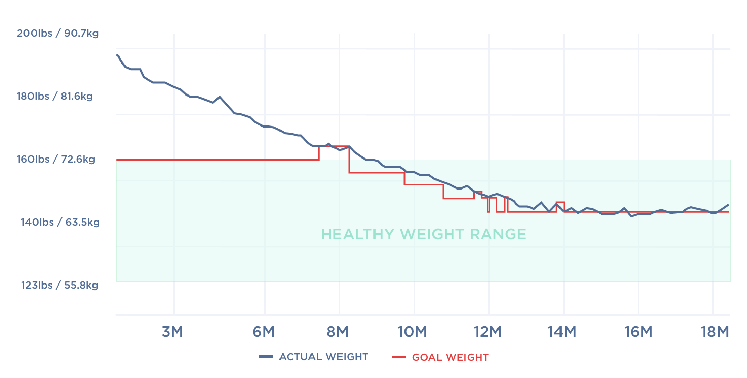 How does excess weight impact blood pressure   Health Insights ...