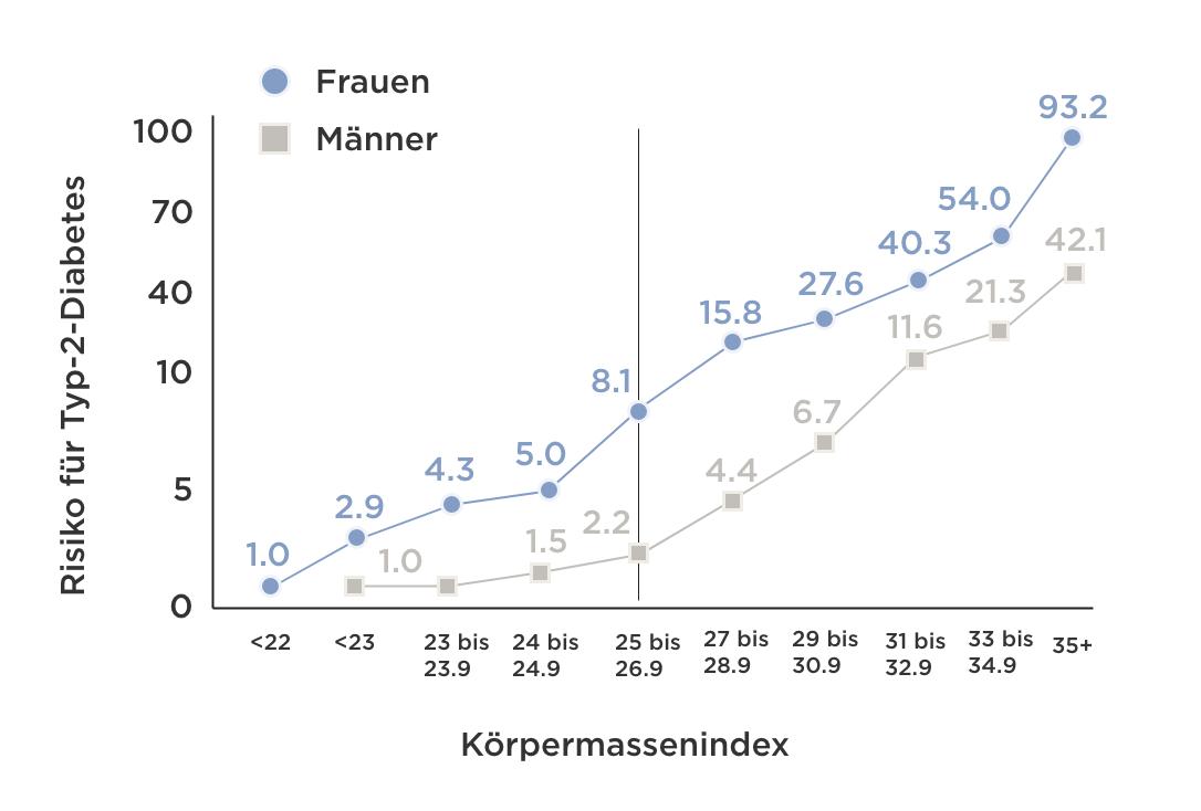 Gewichtsverlust Diagramm in kg